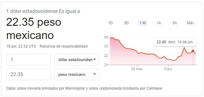 precio del dólar hoy 16 de junio de 2020 - Google