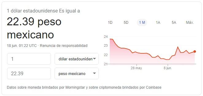 Precio del dólar hoy 17 de junio de 2020 Fuente: Google Finance