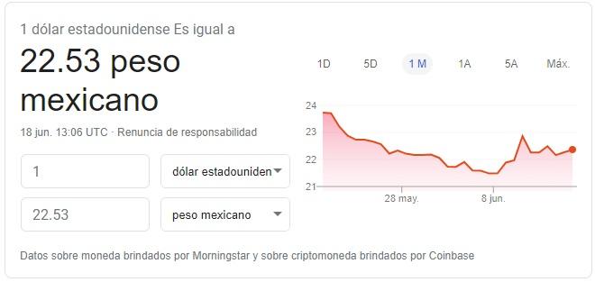 Precio del dólar hoy 18 de junio de 2020 Fuente: Google Finance