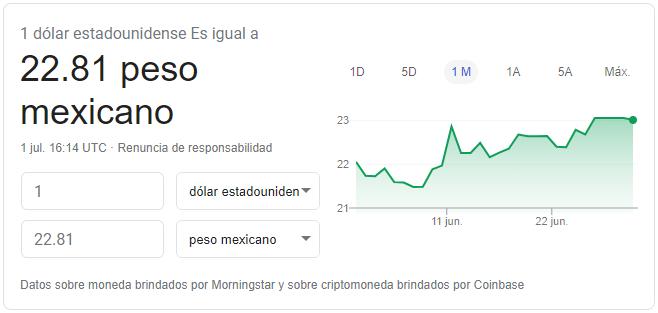 Precio del dólar hoy 1 de junio de 2020 Fuente: Google Finance