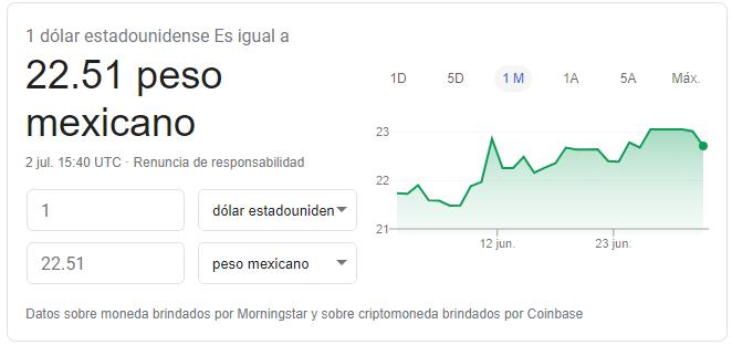 Precio del dólar hoy 2 de julio de 2020 Fuente: Google Finance
