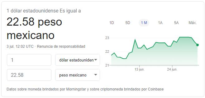 Precio del dólar hoy 3 de julio de 2020 Fuente: Google Finance