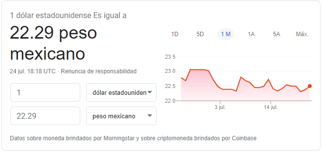 Tipo de cambio hoy 24 de julio de 2020 Fuente: Google Finance